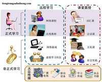 Những phương pháp hay cho việc học tiếng trung